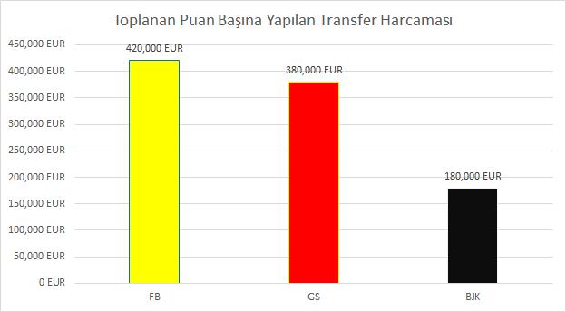 puan-basina-transfer-harcamasi