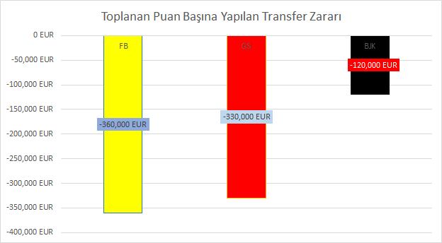 toplanan-puan-basina-transfer-zarari